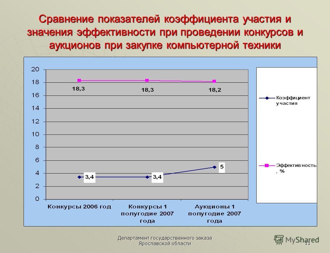 Департамент государственного заказа Ярославской области 11 Сравнение показателей коэффициента участия и значения эффективности при проведении конкурсов и аукционов при закупке компьютерной техники