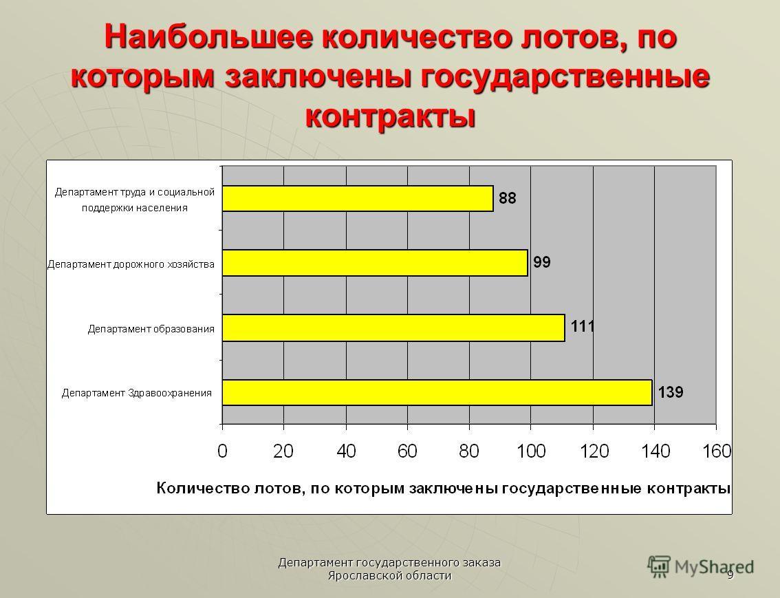 Департамент государственного заказа Ярославской области 9 Наибольшее количество лотов, по которым заключены государственные контракты