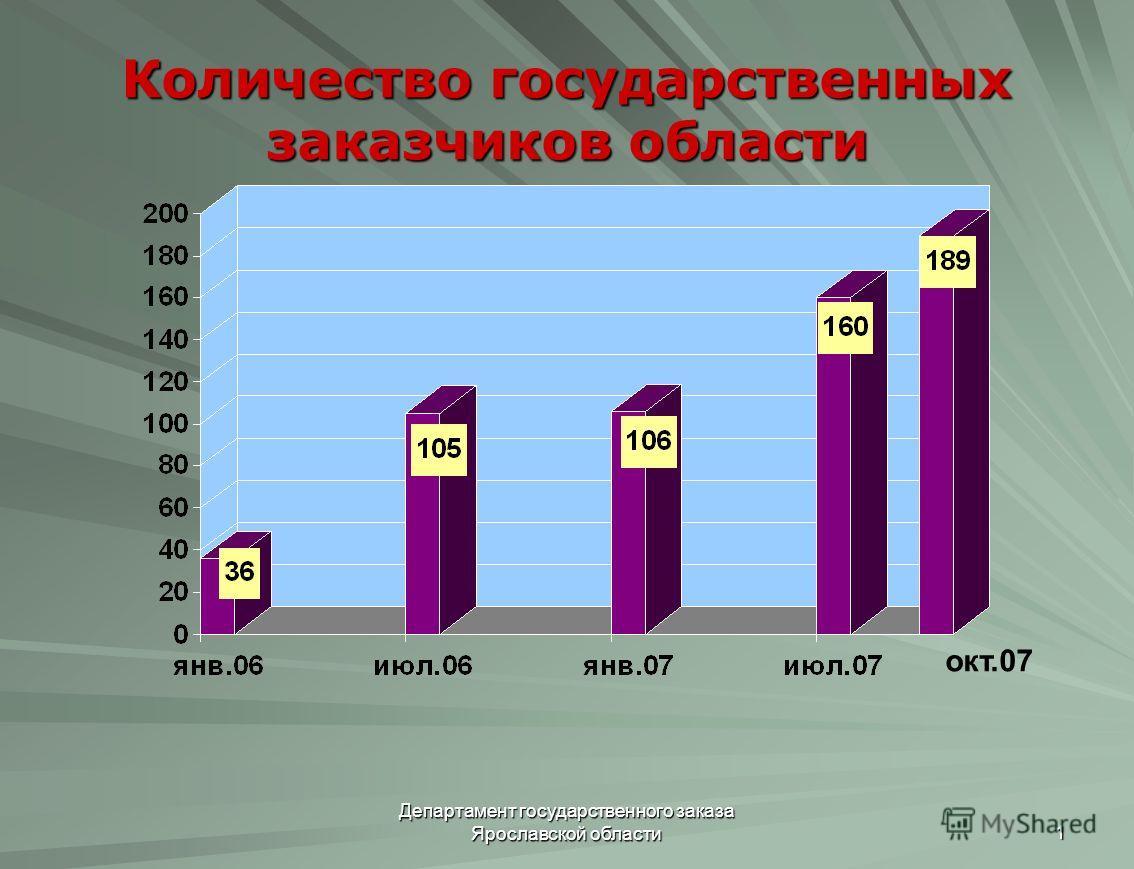 Департамент государственного заказа Ярославской области 1 Количество государственных заказчиков области окт.07