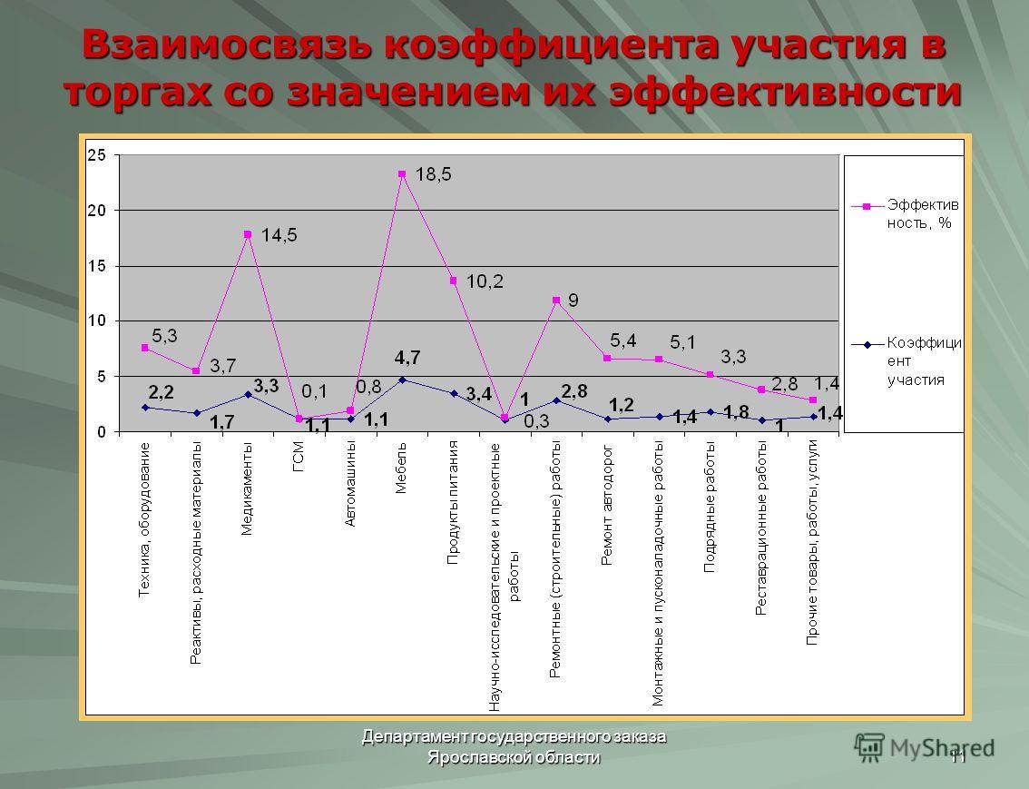 Департамент государственного заказа Ярославской области 11 Взаимосвязь коэффициента участия в торгах со значением их эффективности