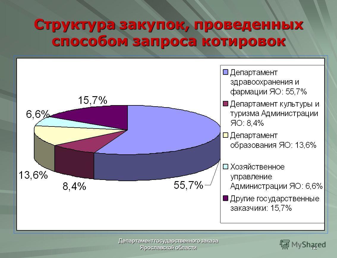 Департамент государственного заказа Ярославской области 12 Структура закупок, проведенных способом запроса котировок