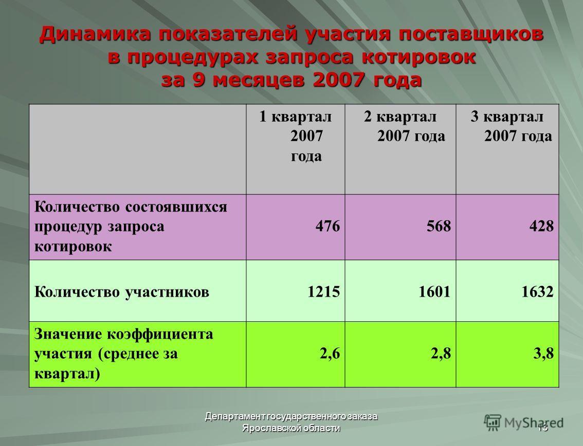 Департамент государственного заказа Ярославской области 13 Динамика показателей участия поставщиков в процедурах запроса котировок за 9 месяцев 2007 года 1 квартал 2007 года 2 квартал 2007 года 3 квартал 2007 года Количество состоявшихся процедур зап