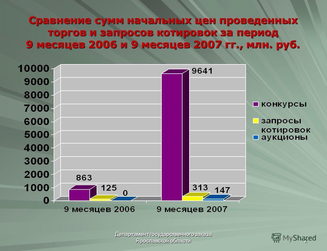 Департамент государственного заказа Ярославской области 2 Сравнение сумм начальных цен проведенных торгов и запросов котировок за период 9 месяцев 2006 и 9 месяцев 2007 гг., млн. руб.
