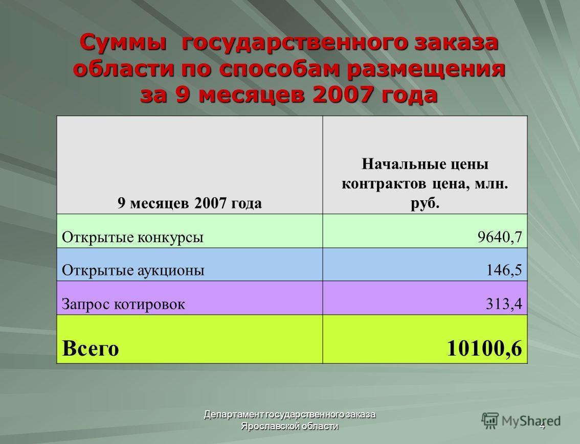 Департамент государственного заказа Ярославской области 4 Суммы государственного заказа области по способам размещения за 9 месяцев 2007 года 9 месяцев 2007 года Начальные цены контрактов цена, млн. руб. Открытые конкурсы9640,7 Открытые аукционы146,5