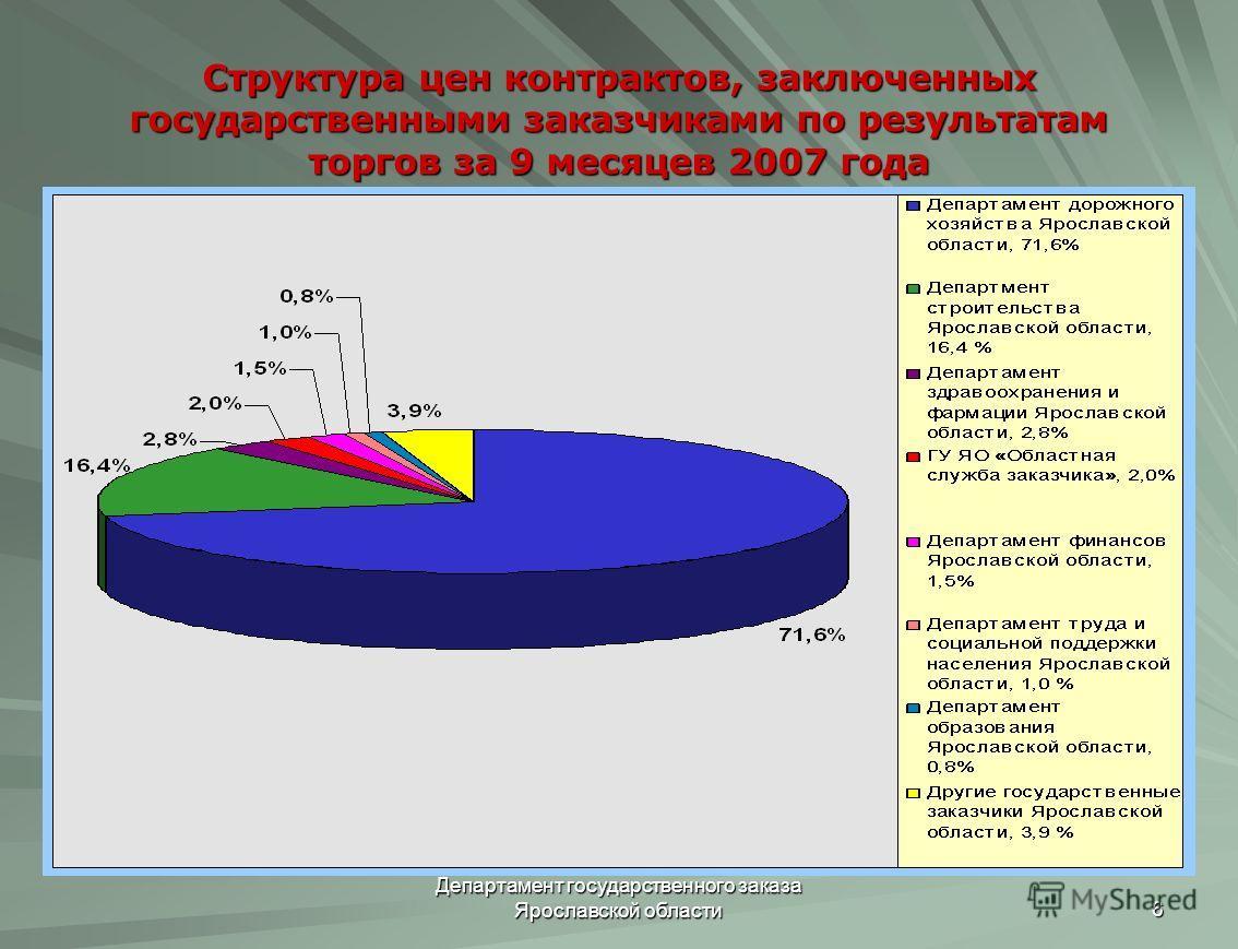 Департамент государственного заказа Ярославской области 6 Структура цен контрактов, заключенных государственными заказчиками по результатам торгов за 9 месяцев 2007 года