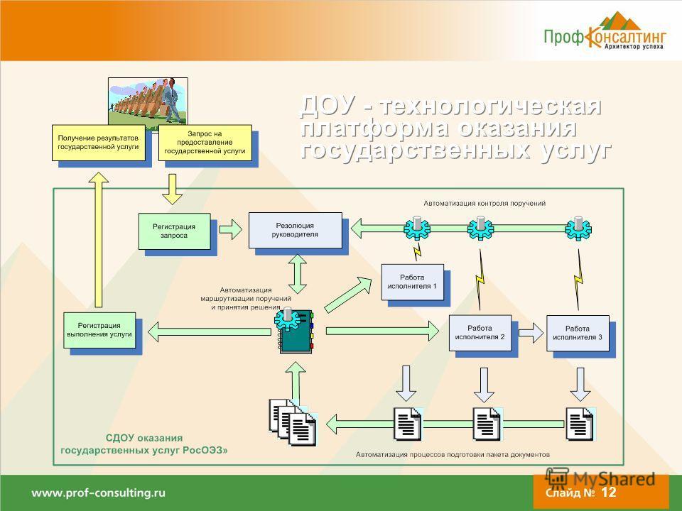 www.docsvision.comСлайд: 12 ДОУ - технологическая платформа оказания государственных услуг 12