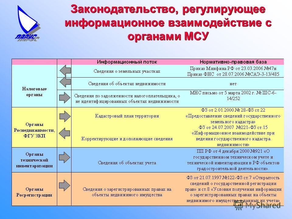 Законодательство, регулирующее информационное взаимодействие с органами МСУ