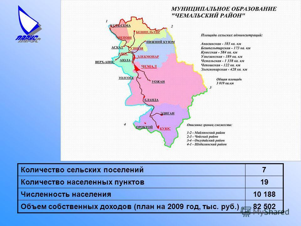 Количество сельских поселений7 Количество населенных пунктов19 Численность населения10 188 Объем собственных доходов (план на 2009 год, тыс. руб.)82 502