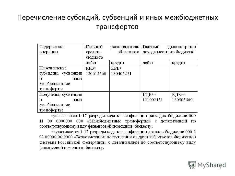 Перечисление субсидий, субвенций и иных межбюджетных трансфертов 3