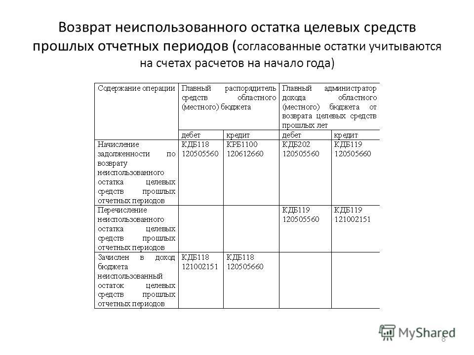 Возврат неиспользованного остатка целевых средств прошлых отчетных периодов ( согласованные остатки учитываются на счетах расчетов на начало года) 8