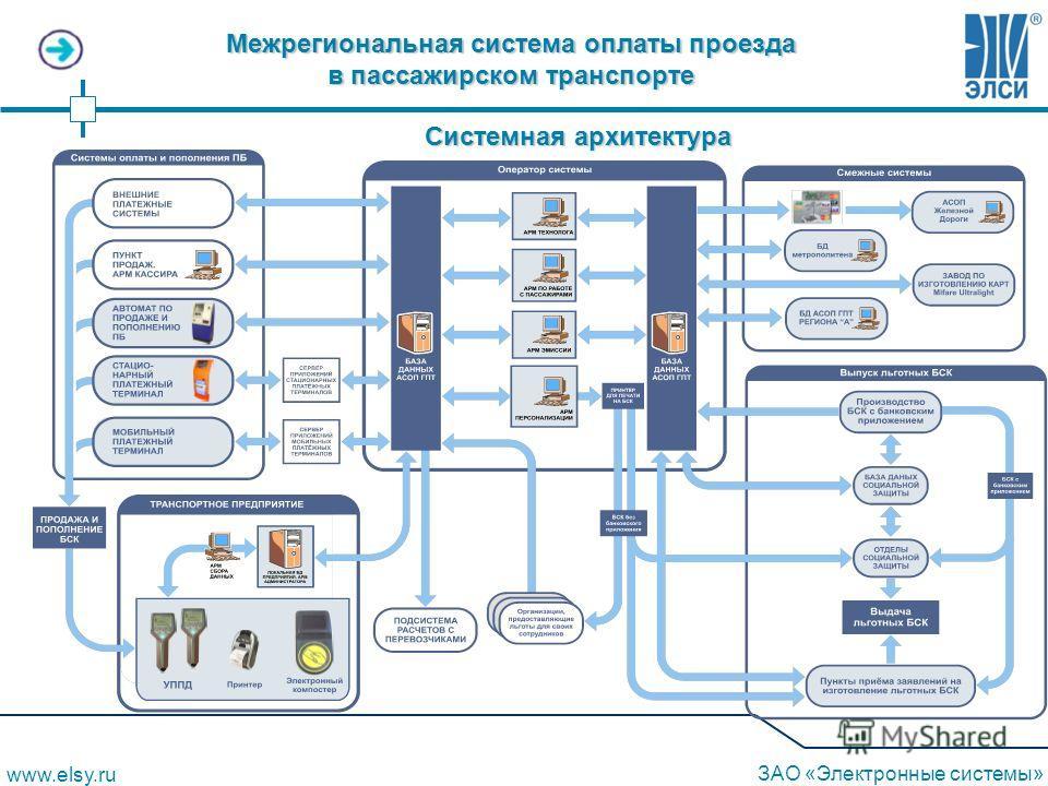 Системная архитектура Межрегиональная система оплаты проезда в пассажирском транспорте www.elsy.ru ЗАО «Электронные системы»