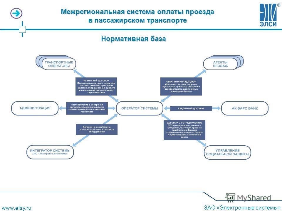 Нормативная база Межрегиональная система оплаты проезда в пассажирском транспорте www.elsy.ru ЗАО «Электронные системы»