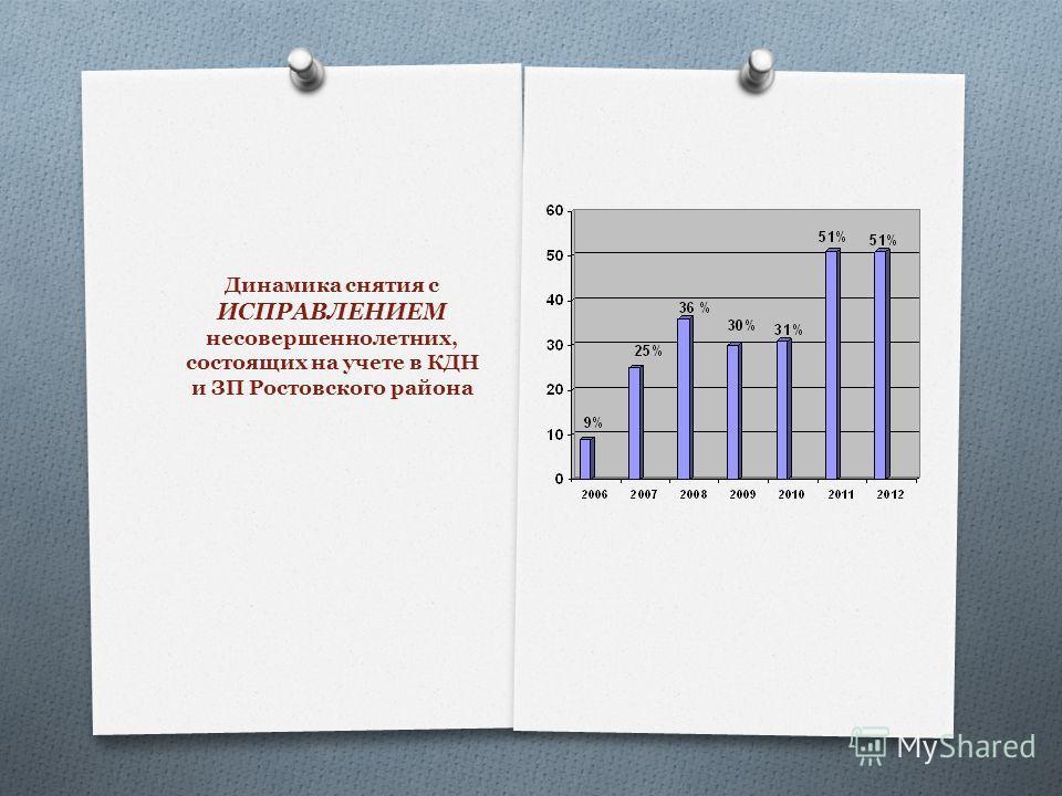Динамика снятия с ИСПРАВЛЕНИЕМ несовершеннолетних, состоящих на учете в КДН и ЗП Ростовского района