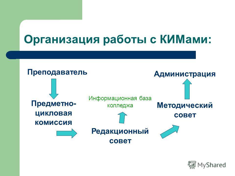 Организация работы с КИМами: Преподаватель Предметно- цикловая комиссия Редакционный совет Методический совет Администрация Информационная база колледжа