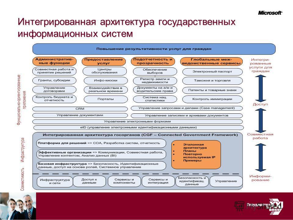 Интегрированная архитектура государственных информационных систем 10