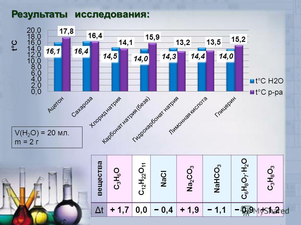 Результаты исследования: вещества С3Н6ОС3Н6О С 12 Н 22 О 11 NaCl Na 2 CO 3 NaHCO 3 C 6 H 8 O 7 ·H 2 O C3Н8О3C3Н8О3 ΔtΔt + 1,70,00,0 0,4+ 1,9 1,1 0,9+ 1,2 V(Н 2 О) = 20 мл. m = 2 г