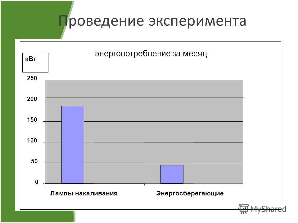 Проведение эксперимента энергопотребление за месяц 0 50 100 150 200 250 Лампы накаливанияЭнергосберегающие кВт