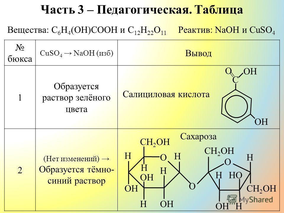 Часть 3 – Педагогическая. Таблица бюкса CuSO 4 NaOH (изб) Вывод 1 Образуется раствор зелёного цвета 2 (Нет изменений) Образуется тёмно- синий раствор Сахароза C O OH = Вещества: С 6 Н 4 (ОН)СООН и C 12 H 22 O 11 Реактив: NaOH и CuSO 4 CH 2 OH H H H H