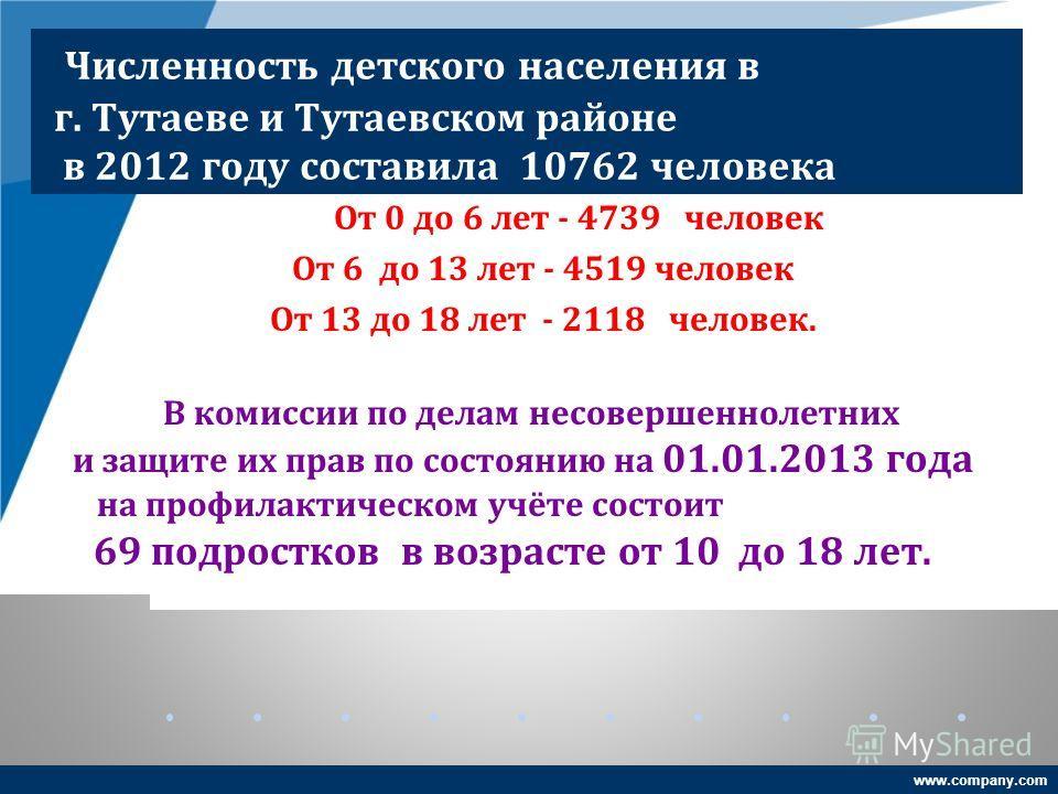 www.company.com Численность детского населения в г. Тутаеве и Тутаевском районе в 2012 году составила 10762 человека От 0 до 6 лет - 4739 человек От 6 до 13 лет - 4519 человек От 13 до 18 лет - 2118 человек. В комиссии по делам несовершеннолетних и з