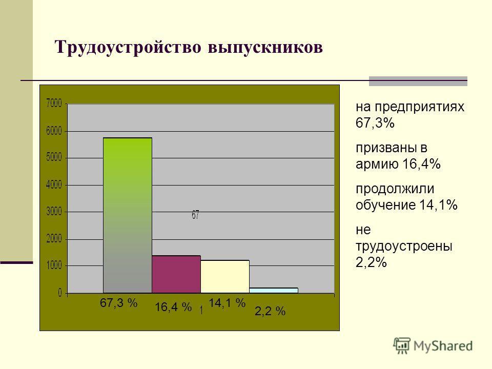 Трудоустройство выпускников 67,3 % 16,4 % 14,1 % 2,2 % на предприятиях 67,3% призваны в армию 16,4% продолжили обучение 14,1% не трудоустроены 2,2%