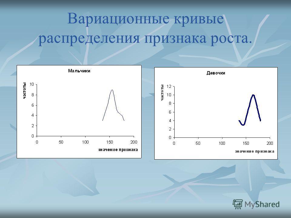 Вариационные кривые распределения признака роста.