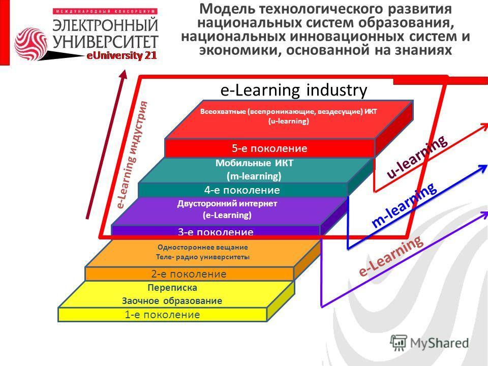 1-е поколение Переписка Заочное образование 2-е поколение Одностороннее вещание Теле- радио университеты 3-е поколение Двусторонний интернет (e-Learning) 4-е поколение Мобильные ИКТ (m-learning) 5-е поколение Всеохватные (всепроникающие, вездесущие)