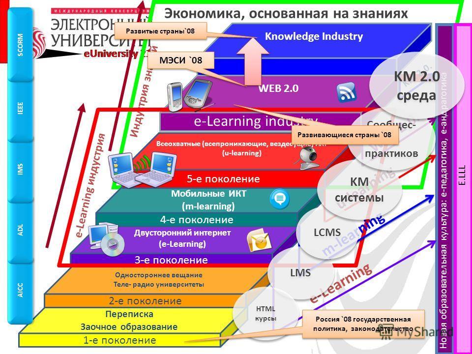 WEB 2.0 Knowledge Industry Экономика, основанная на знаниях Индустрия знаний Новая образовательная культура: е-педагогика, е-андрагогика E.LLL 1-е поколение Переписка Заочное образование 2-е поколение Одностороннее вещание Теле- радио университеты 3-