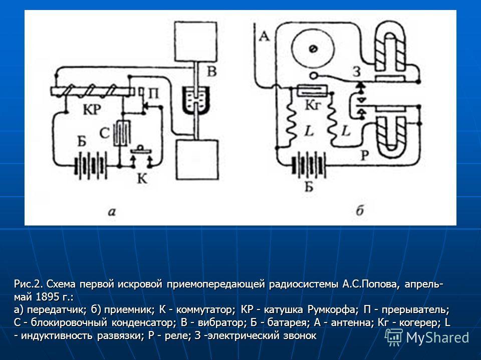Рис.2. Схема первой искровой приемопередающей радиосистемы А.С.Попова, апрель- май 1895 г.: а) передатчик; б) приемник; К - коммутатор; КР - катушка Румкорфа; П - прерыватель; С - блокировочный конденсатор; В - вибратор; Б - батарея; А - антенна; Кг