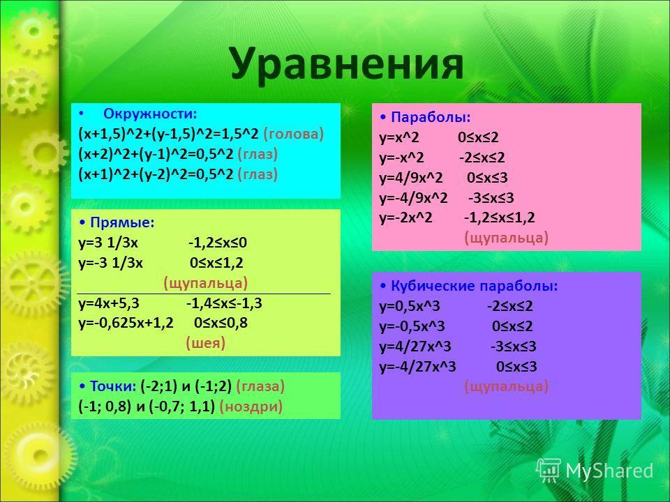 Уравнения Прямые: y=3 1/3x -1,2x0 y=-3 1/3x 0x1,2 (щупальца) y=4x+5,3 -1,4x-1,3 y=-0,625x+1,2 0x0,8 (шея) Точки: (-2;1) и (-1;2) (глаза) (-1; 0,8) и (-0,7; 1,1) (ноздри) Параболы: y=x^2 0x2 y=-x^2 -2x2 y=4/9x^2 0x3 y=-4/9x^2 -3x3 y=-2x^2 -1,2x1,2 (щу