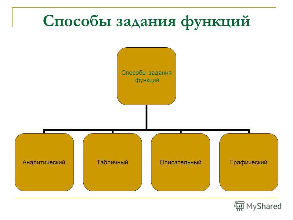 Способы задания функций Способы задания функций АналитическийТабличныйОписательныйГрафический