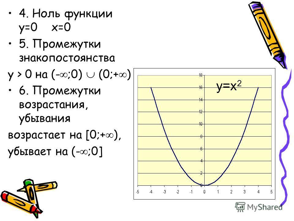 4. Ноль функции y=0 x=0 5. Промежутки знакопостоянства y > 0 на (- ;0) (0;+ ) 6. Промежутки возрастания, убывания возрастает на [0;+ ), убывает на (- ;0] y=x 2