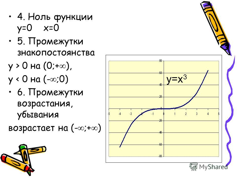 4. Ноль функции y=0 x=0 5. Промежутки знакопостоянства y > 0 на (0;+ ), y < 0 на (- ;0) 6. Промежутки возрастания, убывания возрастает на (- ;+ ) y=x 2 y=x 3