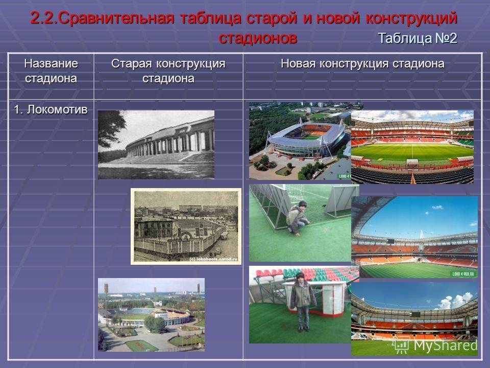 17 Название стадиона Старая конструкция стадиона Новая конструкция стадиона 1. Локомотив 2.2.Сравнительная таблица старой и новой конструкций стадионов Таблица 2