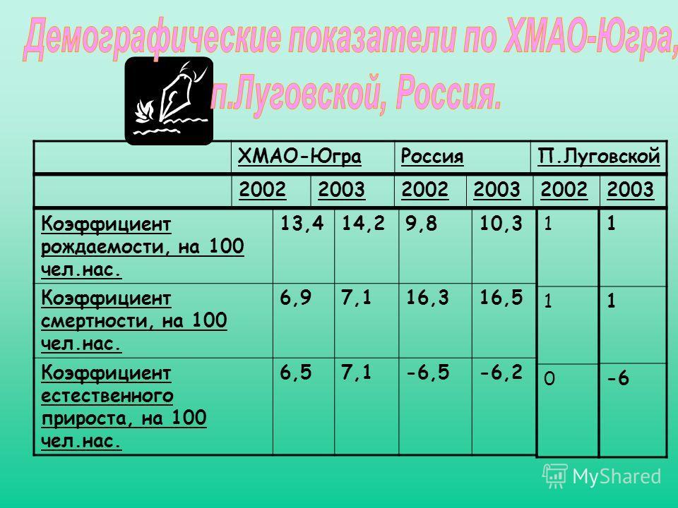 Коэффициент рождаемости, на 100 чел.нас. 13,414,29,810,3 Коэффициент смертности, на 100 чел.нас. 6,97,116,316,5 Коэффициент естественного прироста, на 100 чел.нас. 6,57,1-6,5-6,2 1 1 0 200220032002200320022003 1 1 -6 ХМАО-ЮграРоссияП.Луговской