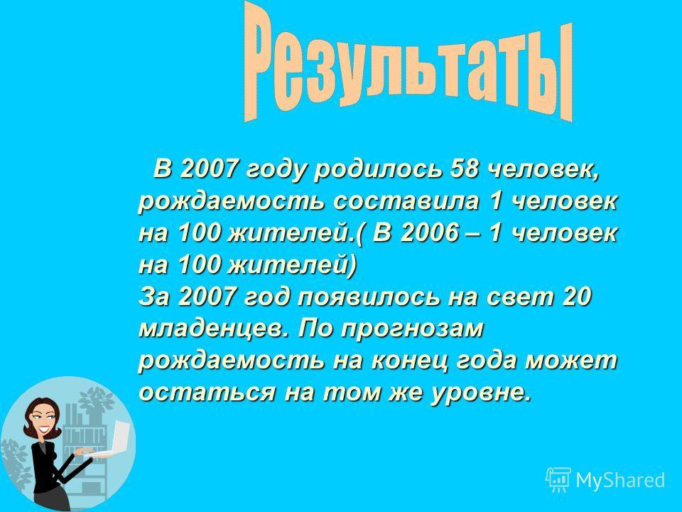 В 2007 году родилось 58 человек, рождаемость составила 1 человек на 100 жителей.( В 2006 – 1 человек на 100 жителей) В 2007 году родилось 58 человек, рождаемость составила 1 человек на 100 жителей.( В 2006 – 1 человек на 100 жителей) За 2007 год появ