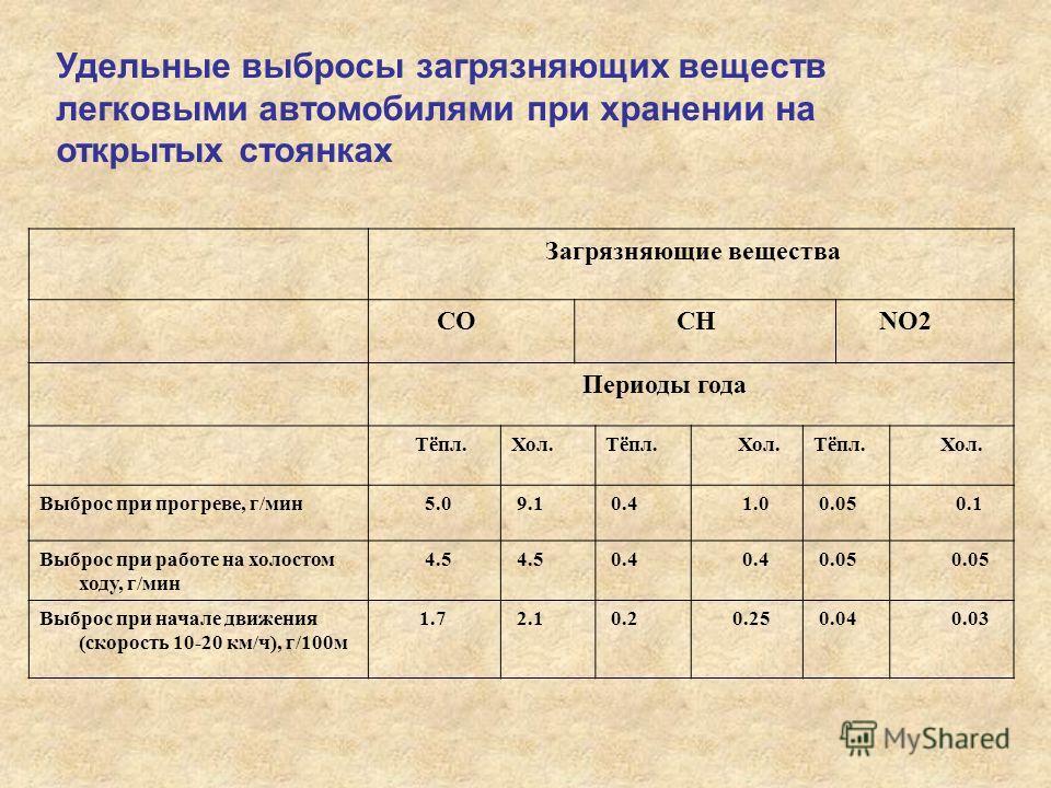 Удельные выбросы загрязняющих веществ легковыми автомобилями при хранении на открытых стоянках Загрязняющие вещества СО СН NO2 Периоды года Тёпл.Хол.Тёпл. Хол.Тёпл. Хол. Выброс при прогреве, г/мин 5.0 9.1 0.4 1.0 0.05 0.1 Выброс при работе на холосто