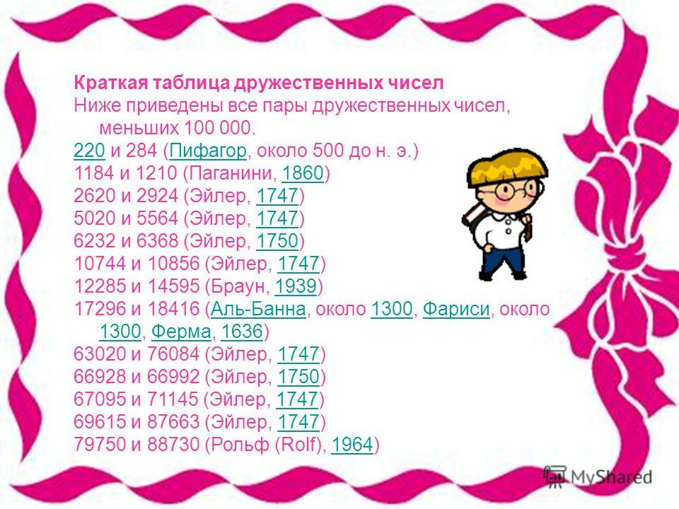 Краткая таблица дружественных чисел Ниже приведены все пары дружественных чисел, меньших 100 000. 220220 и 284 (Пифагор, около 500 до н. э.)Пифагор 1184 и 1210 (Паганини, 1860)1860 2620 и 2924 (Эйлер, 1747)1747 5020 и 5564 (Эйлер, 1747)1747 6232 и 63