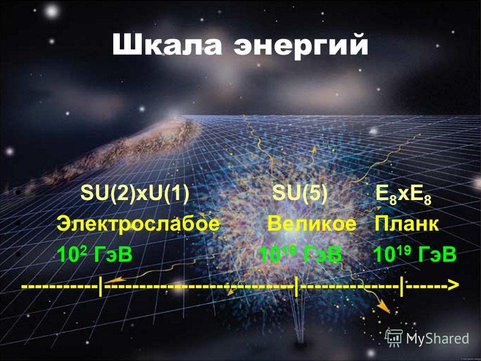 Шкала энергий SU(2)xU(1) SU(5) E 8 xE 8 Электрослабое Великое Планк 10 2 ГэВ 10 16 ГэВ 10 19 ГэВ -----------|---------------------------|--------------|------>