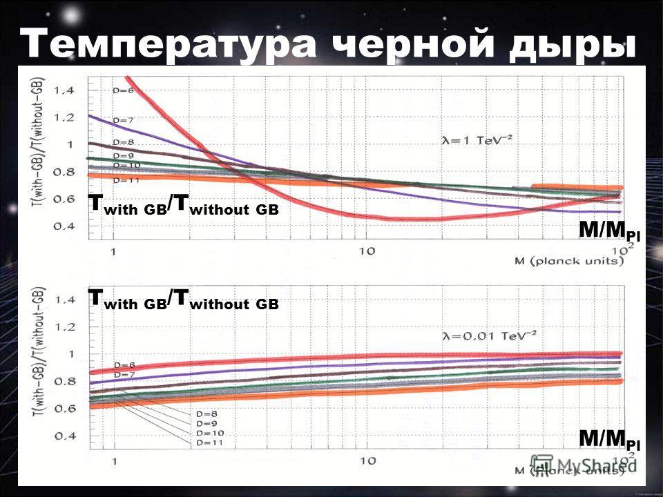 Температура черной дыры M/M Pl T with GB /T without GB