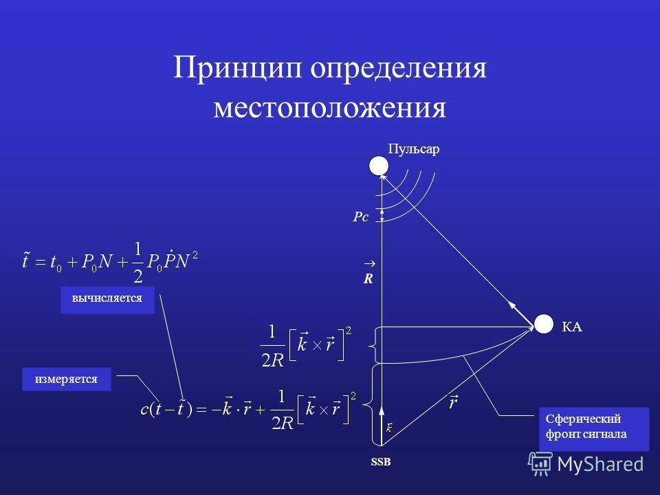 Принцип определения местоположения Пульсар КА Pc R SSB Сферический фронт сигнала измеряется вычисляется