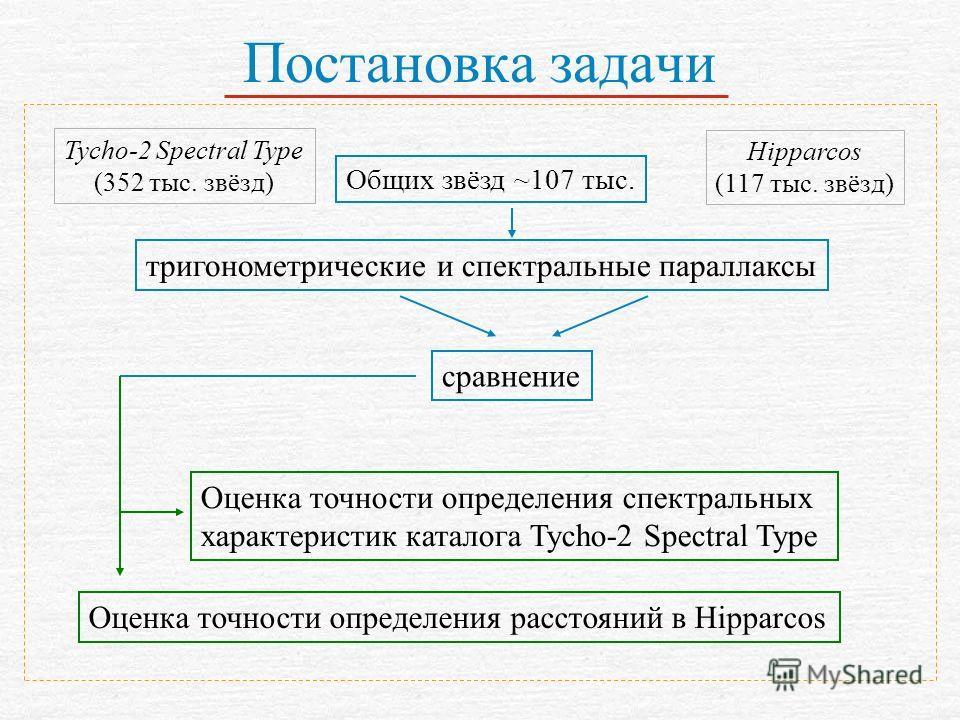 Постановка задачи Оценка точности определения расстояний в Hipparcos Tycho-2 Spectral Type (352 тыс. звёзд) Hipparcos (117 тыс. звёзд) Общих звёзд ~107 тыс. тригонометрические и спектральные параллаксы сравнение Оценка точности определения спектральн