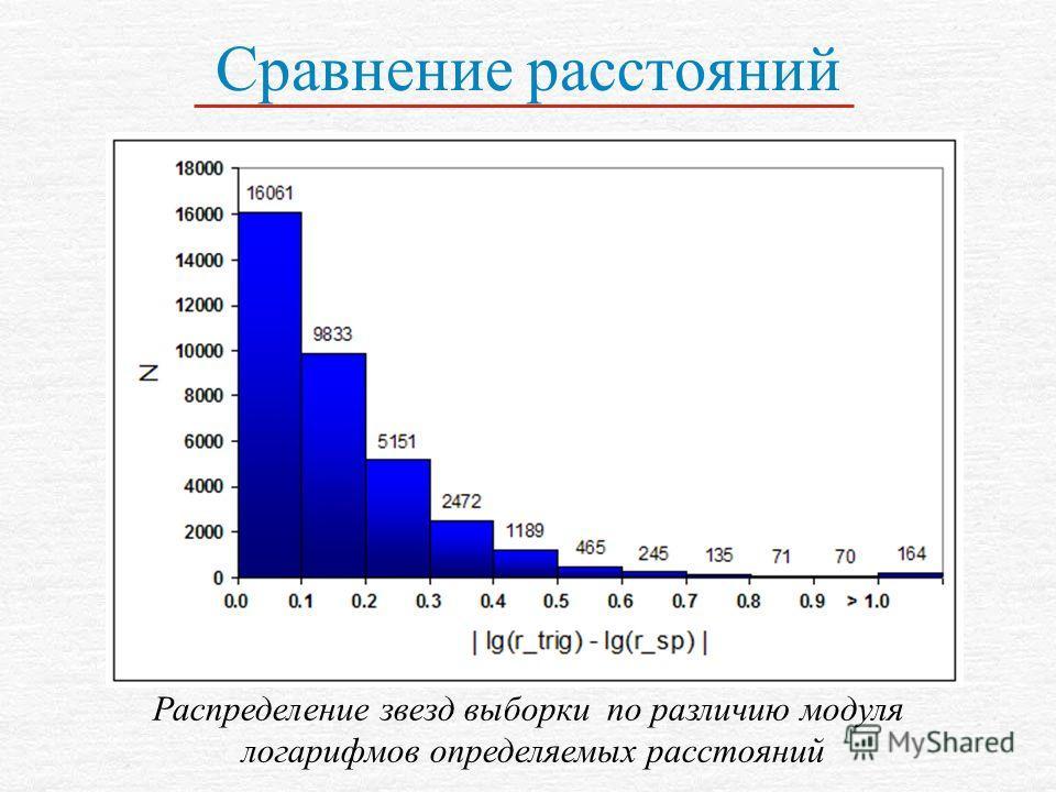 Сравнение расстояний Распределение звезд выборки по различию модуля логарифмов определяемых расстояний