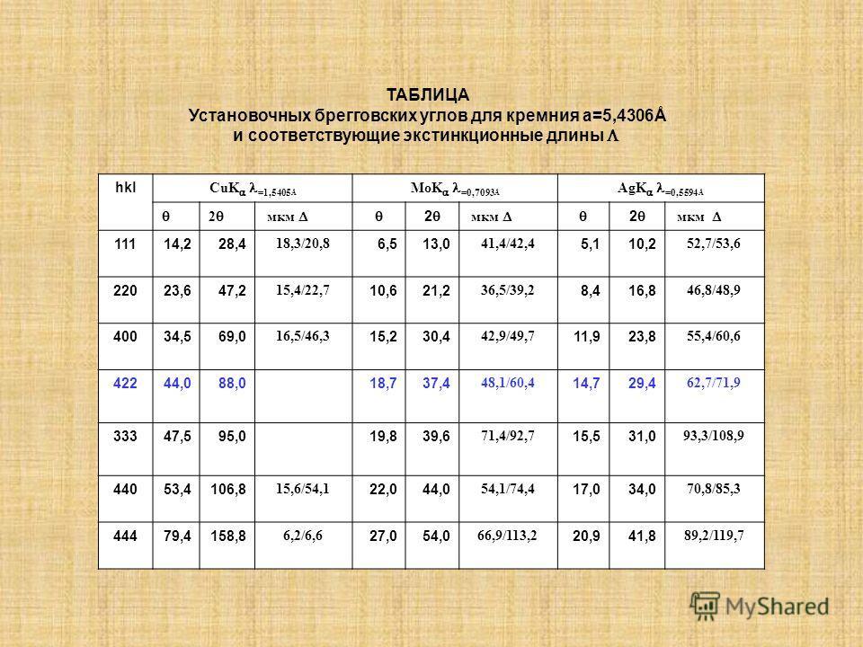 ТАБЛИЦА Установочных брегговских углов для кремния a=5,4306Å и соответствующие экстинкционные длины hkl CuK =1,5405 Å MoK =0,7093 Å AgK =0,5594 Å 2 мкм 2 мкм 2 мкм 11114,228,4 18,3/20,8 6,513,0 41,4/42,4 5,110,2 52,7/53,6 22023,647,2 15,4/22,7 10,621