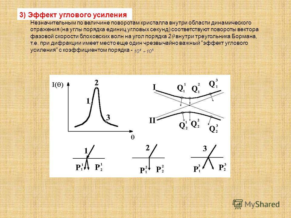 3) Эффект углового усиления Незначительным по величине поворотам кристалла внутри области динамического отражения (на углы порядка единиц угловых секунд) соответствуют повороты вектора фазовой скорости блоховских волн на угол порядка 2 внутри треугол