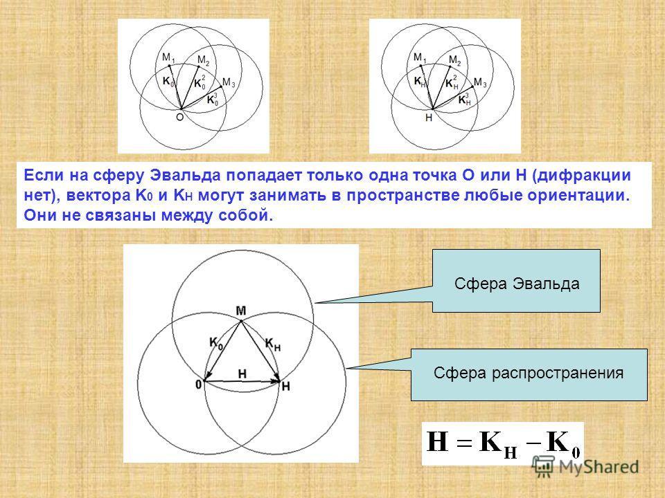 Сфера Эвальда Сфера распространения Если на сферу Эвальда попадает только одна точка O или H (дифракции нет), вектора K 0 и K H могут занимать в пространстве любые ориентации. Они не связаны между собой.