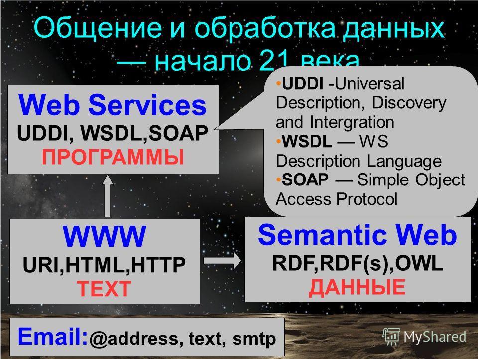 WWW URI,HTML,HTTP TEXT Semantic Web RDF,RDF(s),OWL ДАННЫЕ Web Services UDDI, WSDL,SOAP ПРОГРАММЫ Email: @address, text, smtp Общение и обработка данных начало 21 века UDDI -Universal Description, Discovery and Intergration WSDL WS Description Languag