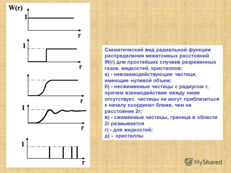 Схематический вид радиальной функции распределения межатомных расстояний W(r) для простейших случаев разреженных газов, жидкостей, кристаллов: а) - невзаимодействующие частици, имеющие нулевой объем; б) - несжимаемые частицы с радиусом r, причем взаи
