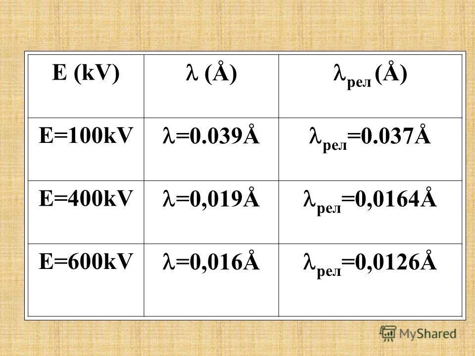 E (kV) (Å) рел (Å) E=100kV =0.039Å рел =0.037Å E=400kV =0,019Å рел =0,0164Å E=600kV =0,016Å рел =0,0126Å