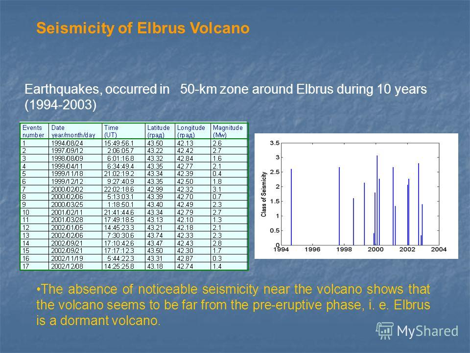 Earthquakes, occurred in 50-km zone around Elbrus during 10 years (1994-2003) The absence of noticeable seismicity near the volcano shows that the volcano seems to be far from the pre-eruptive phase, i. e. Elbrus is a dormant volcano. Seismicity of E