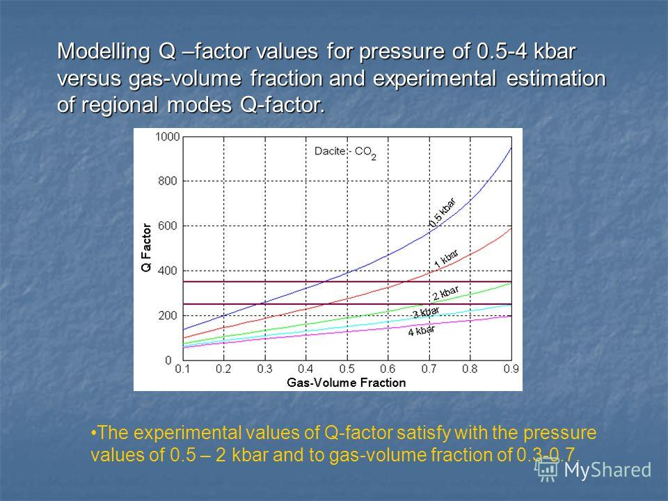Modelling Q –factor values for pressure of 0.5-4 kbar versus gas-volume fraction and experimental estimation of regional modes Q-factor. The experimental values of Q-factor satisfy with the pressure values of 0.5 – 2 kbar and to gas-volume fraction o